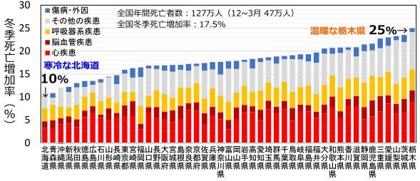 地域別死亡増加率