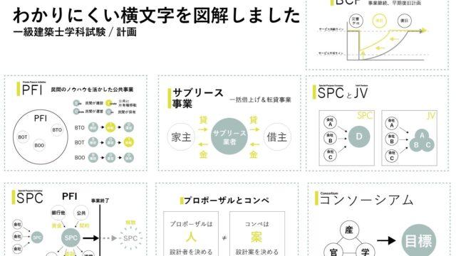 一級建築士試験プロジェクトマネジメント用語集