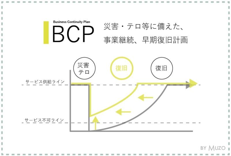 bcp一級建築士