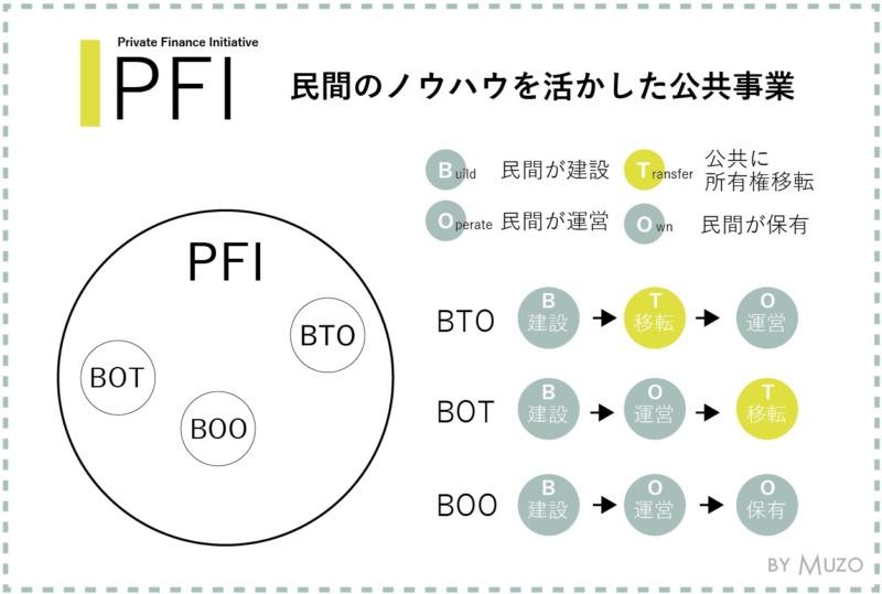 pfiとbot,bto,boo一級建築士