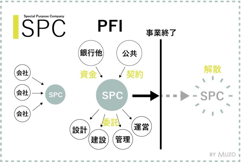 spcとpfi一級建築士