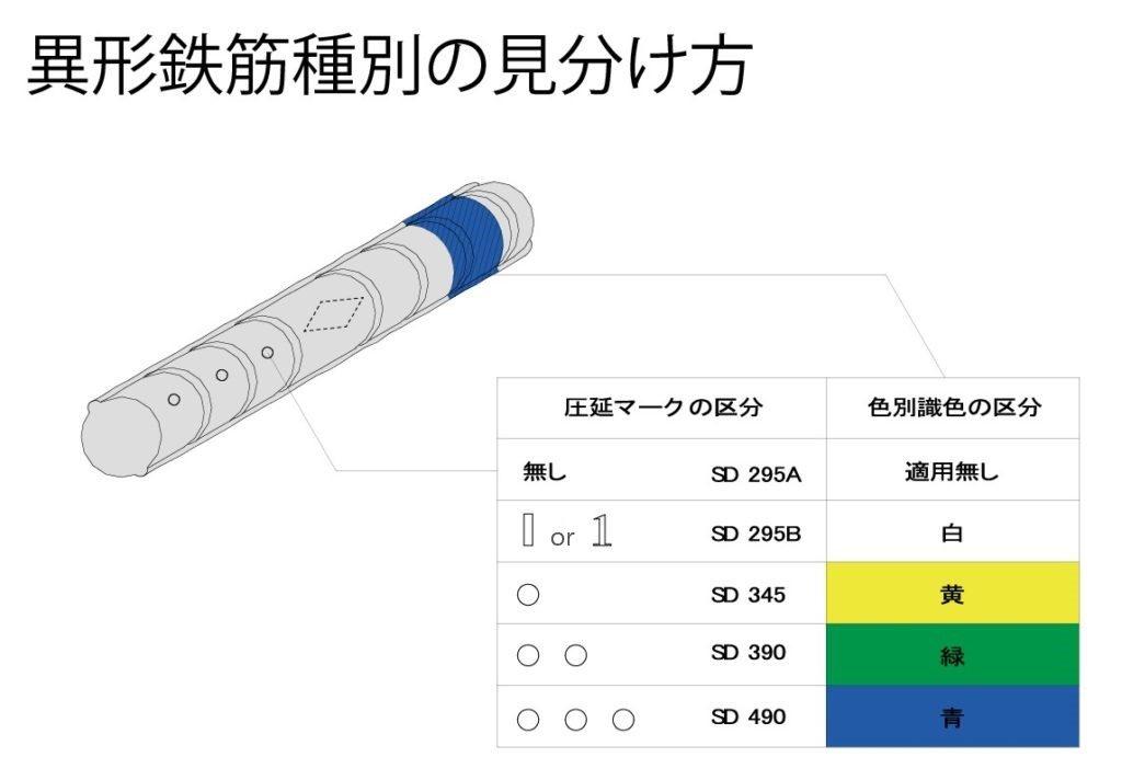 異形鉄筋圧延マーク及び色別識別方法