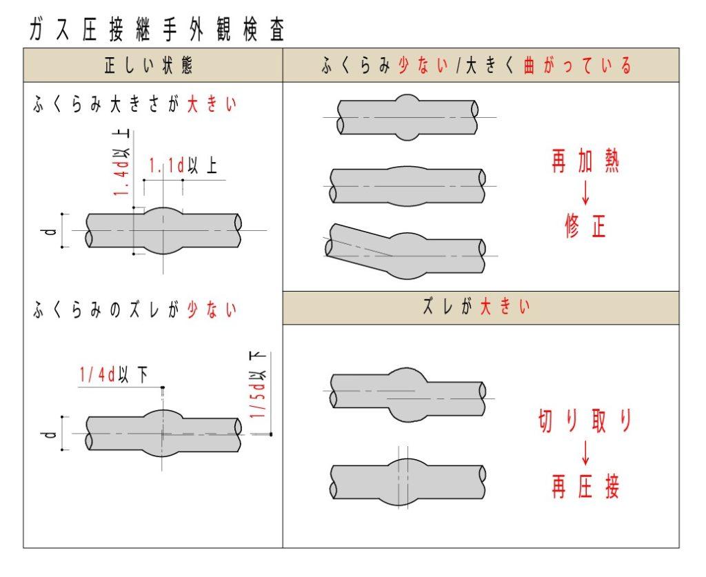 鉄筋ガス圧接継手外観検査