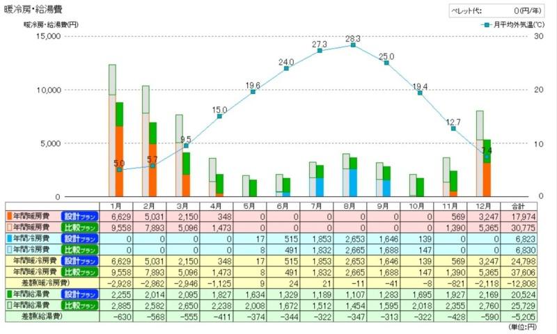 タウンライフ資料請求用年間光熱費シミュレーション