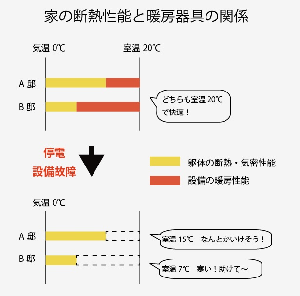注文住宅断熱性能と暖房器具の関係