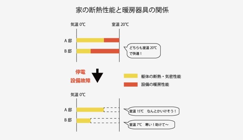 家の断熱性能と空調設備の関係