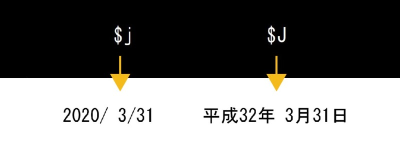 Jwcad文字日付自動力