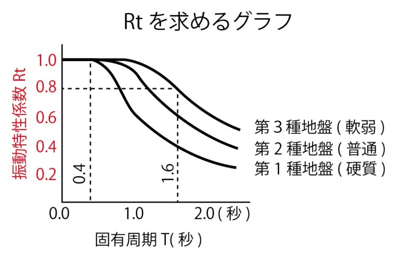 振動特性係数Rtグラフ