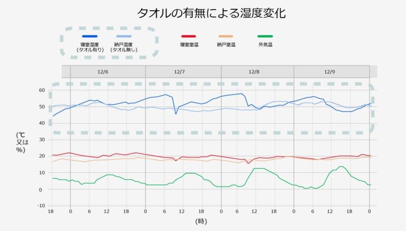 寝室と納戸濡れタオル湿度比較グラフ