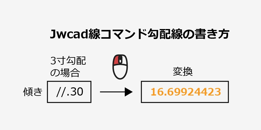 Jwcad便利技寸勾配線の描き方