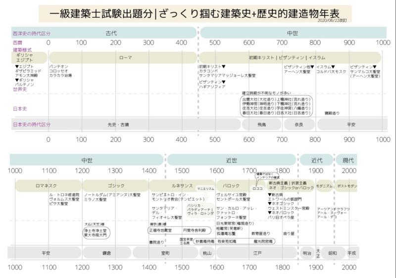 一級建築士対策日本西洋の建築史一覧