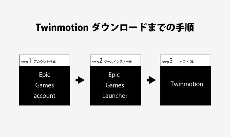 twinmotionダウンロードまでの手順