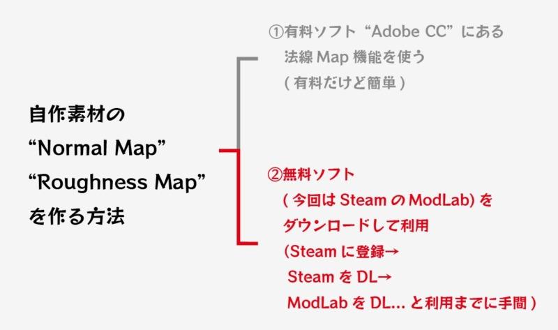 normalmapはadobeccかsteam利用