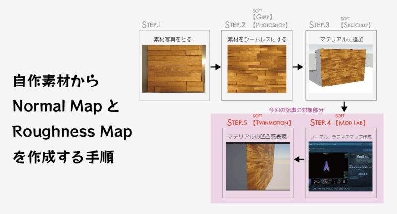 自作素材からNormalmapとroughnessmapを作成する手順