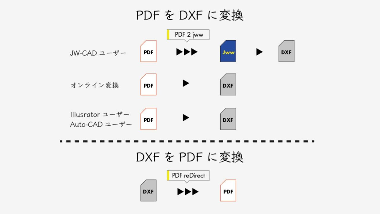 PDF DXF 変換